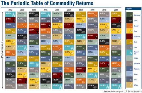 ia_commodities