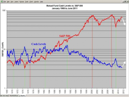 mutual-fund-cash-level