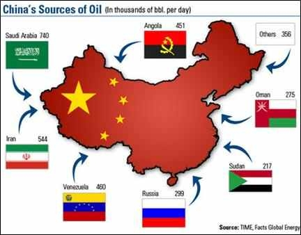 chinaoil
