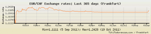 eur_to_chf_oneyear-1