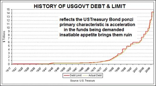 limit-zadluzeni-usa