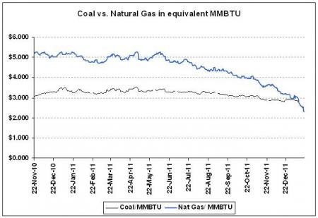 coal_vs_ng