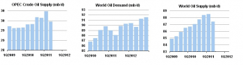 crude_supply_demandiea