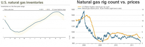 gas_inventories_rigs