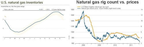 gas_inventories_rigs