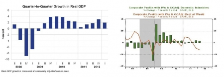 gdp_profits