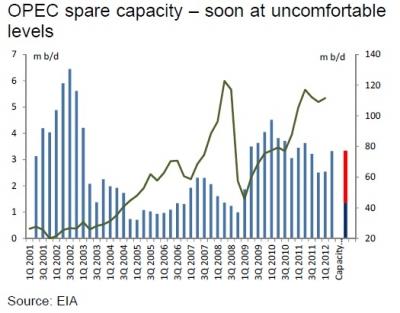 opec_spare_capacity