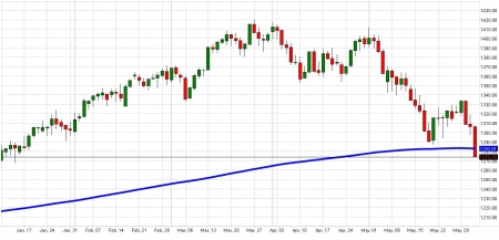 sp500_daily060112