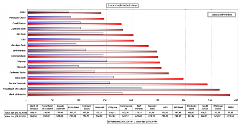 cdsbank-chart1_2011-09-27