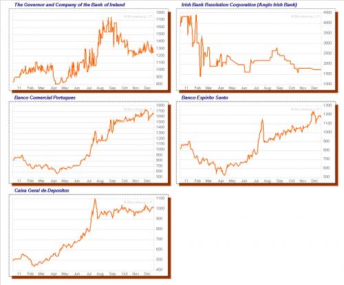 chart_cds_banks_irelandportugal