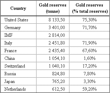 country_gold_reserves_2011_06