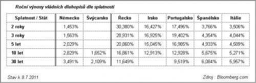 govbond_2011-07-08