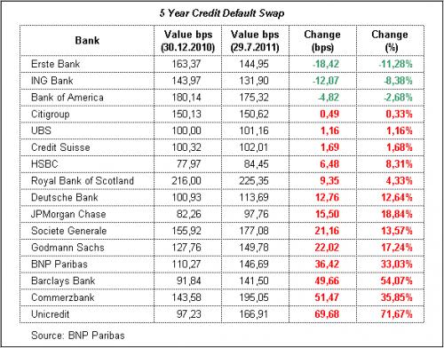 cds-bank_2011-07-29