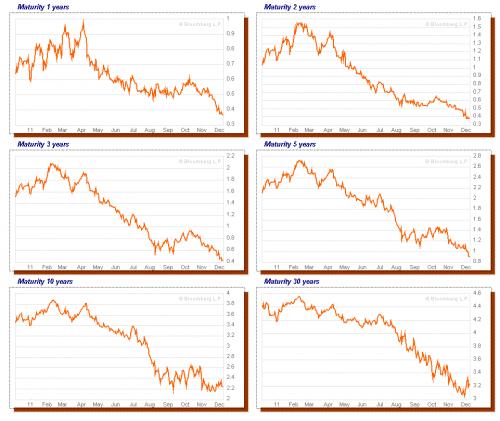chart_govbond_uk