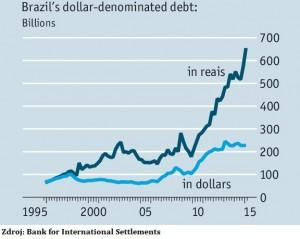 Brasil_foreigndebt