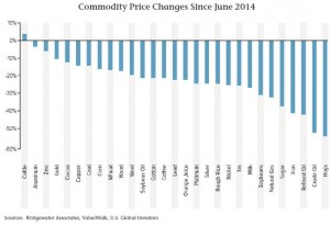 Commodities_slump