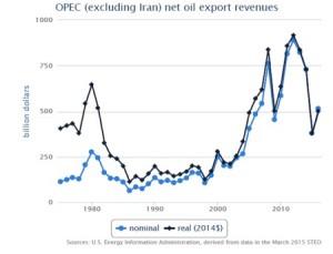 OPEC_oilexportrevenues