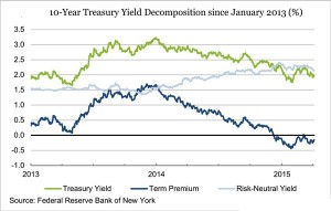 Treasury_timepremium