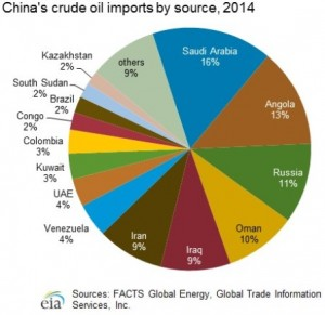 China_crude_imports_source