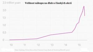 Dluh_cinskych_akcii