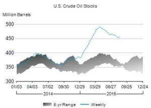 US_crudestocks