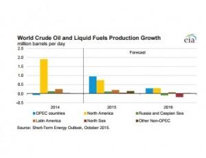 Crude_production_EIA1015