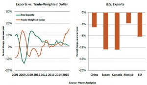 US_exports