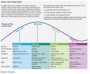 CreditCycle