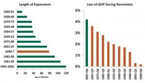 RecessionsPeriods