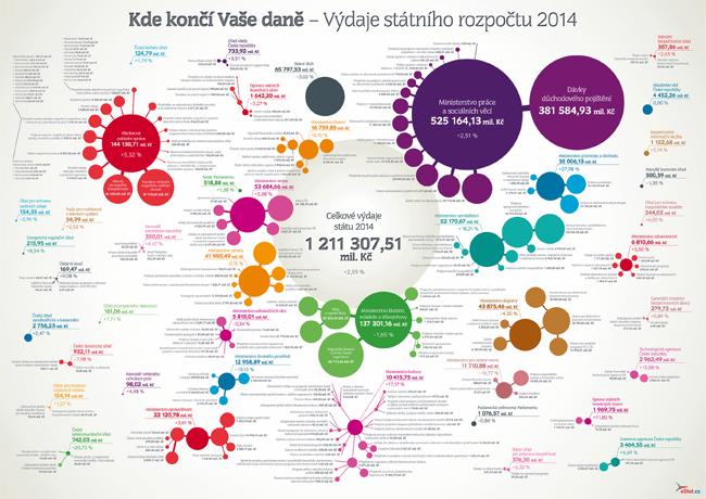 KdeSkoncilyDane2014