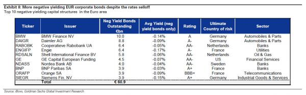 negative yields_0