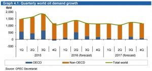 OPEC_demandgrowth