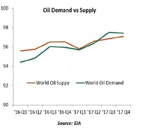 Oil_demand_supply