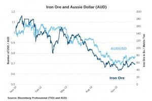 IronOre_Aussie